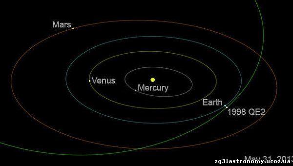 Орбіта астероїда